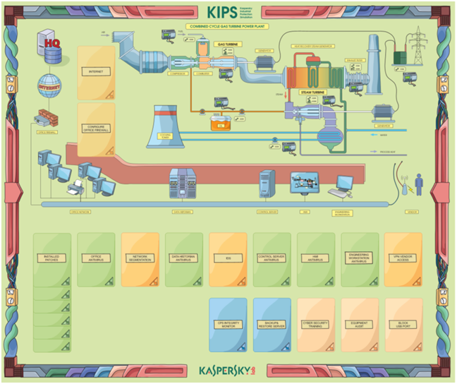 KIPS Kaspersky? Kaspersky Interactive Protection Simulation Training